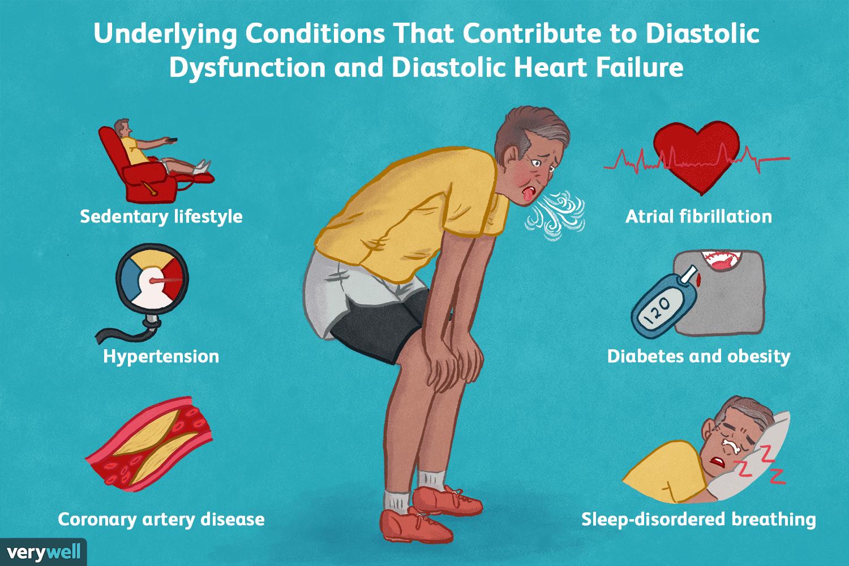 Treating Diastolic Dysfunction and Heart Failure
