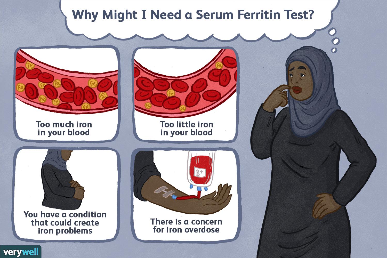 Why might I need a serum ferritin test?