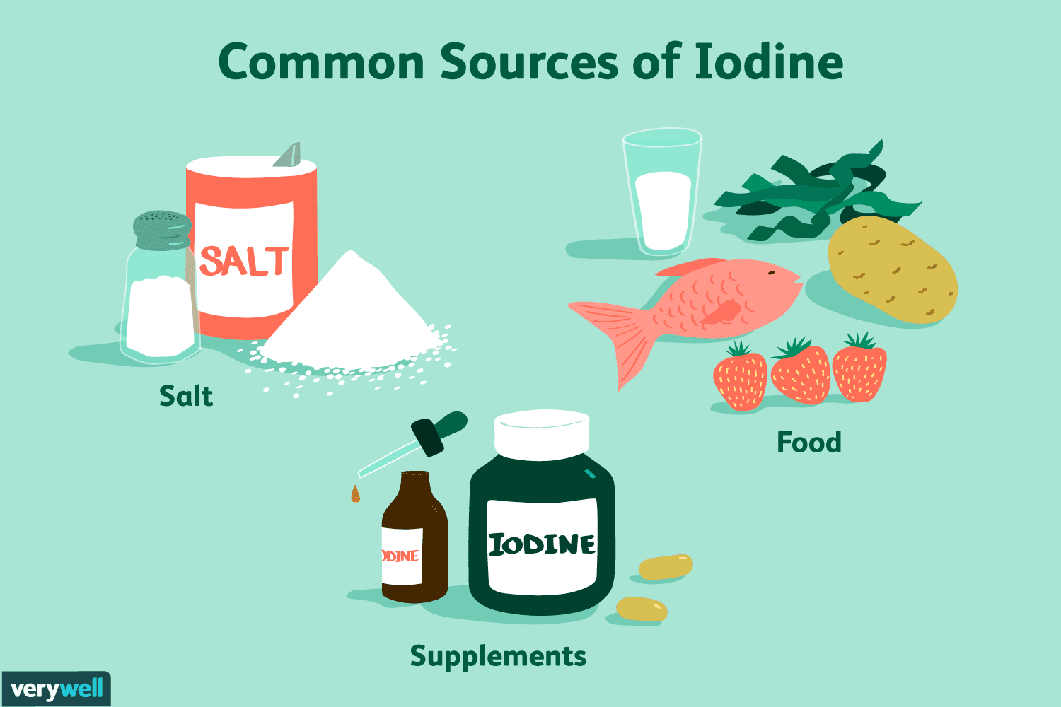 Iodine: Benefits, Side Effects, and Preparations