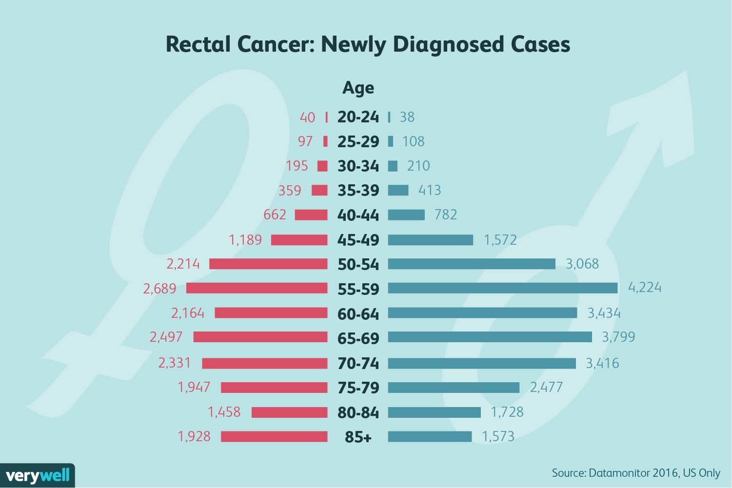 rectal cancer: newly diagnoses cases
