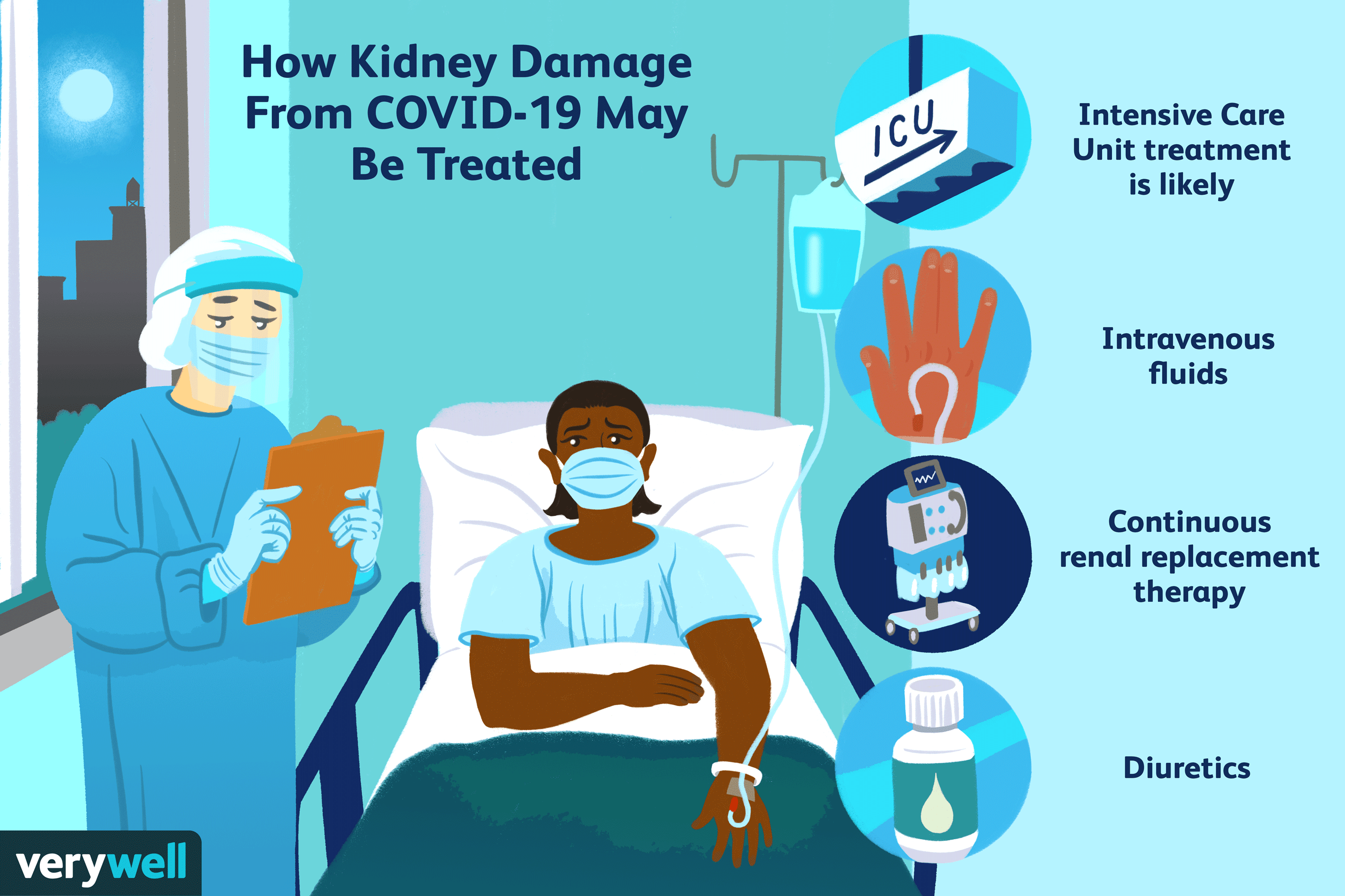 Kidney Damage With COVID-19
