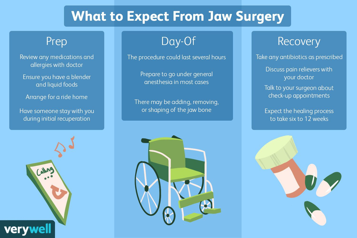 What to Expect From Jaw Surgery