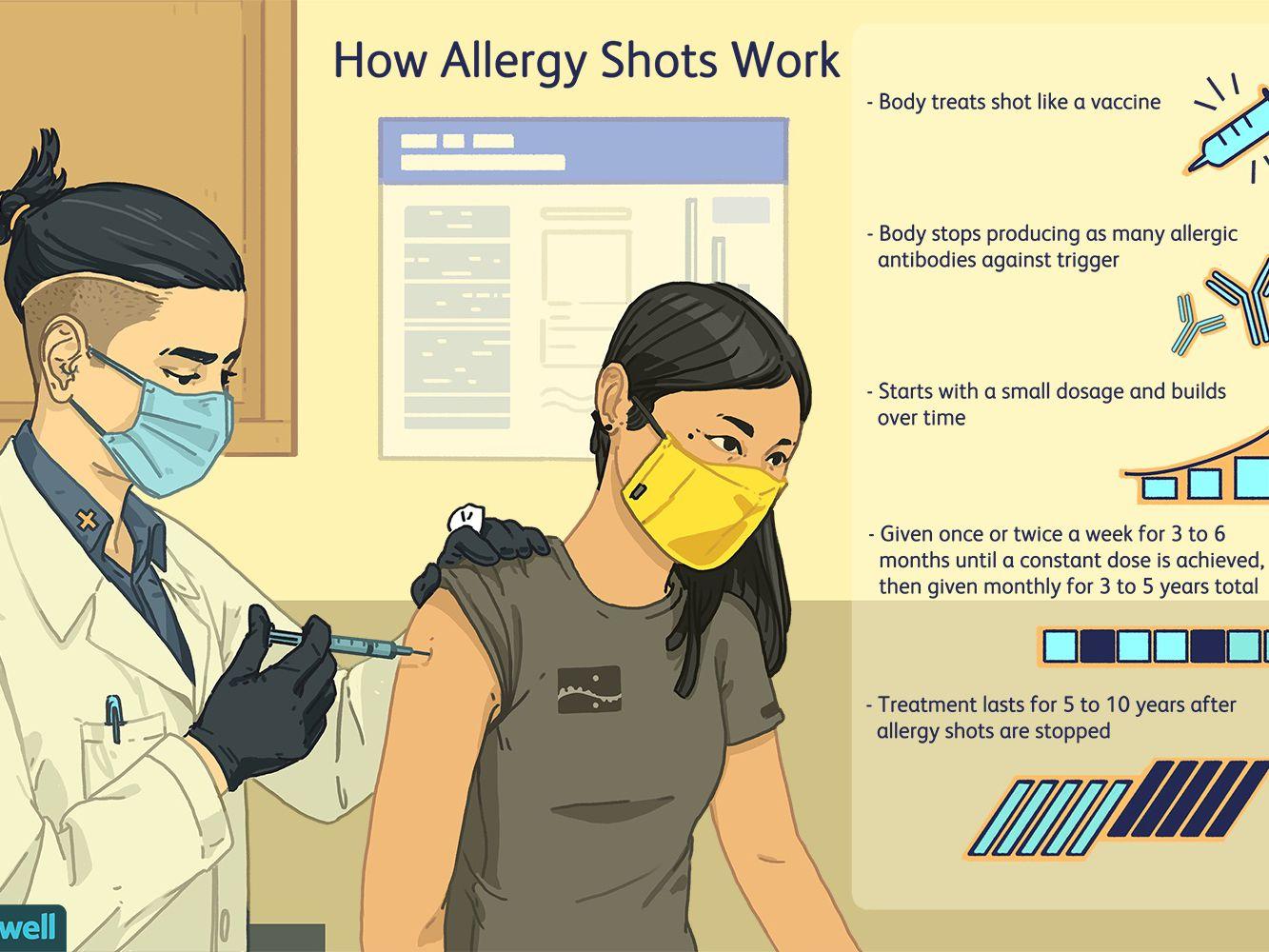 Steroid shot for allergies how long to work promyrtil organon hcg