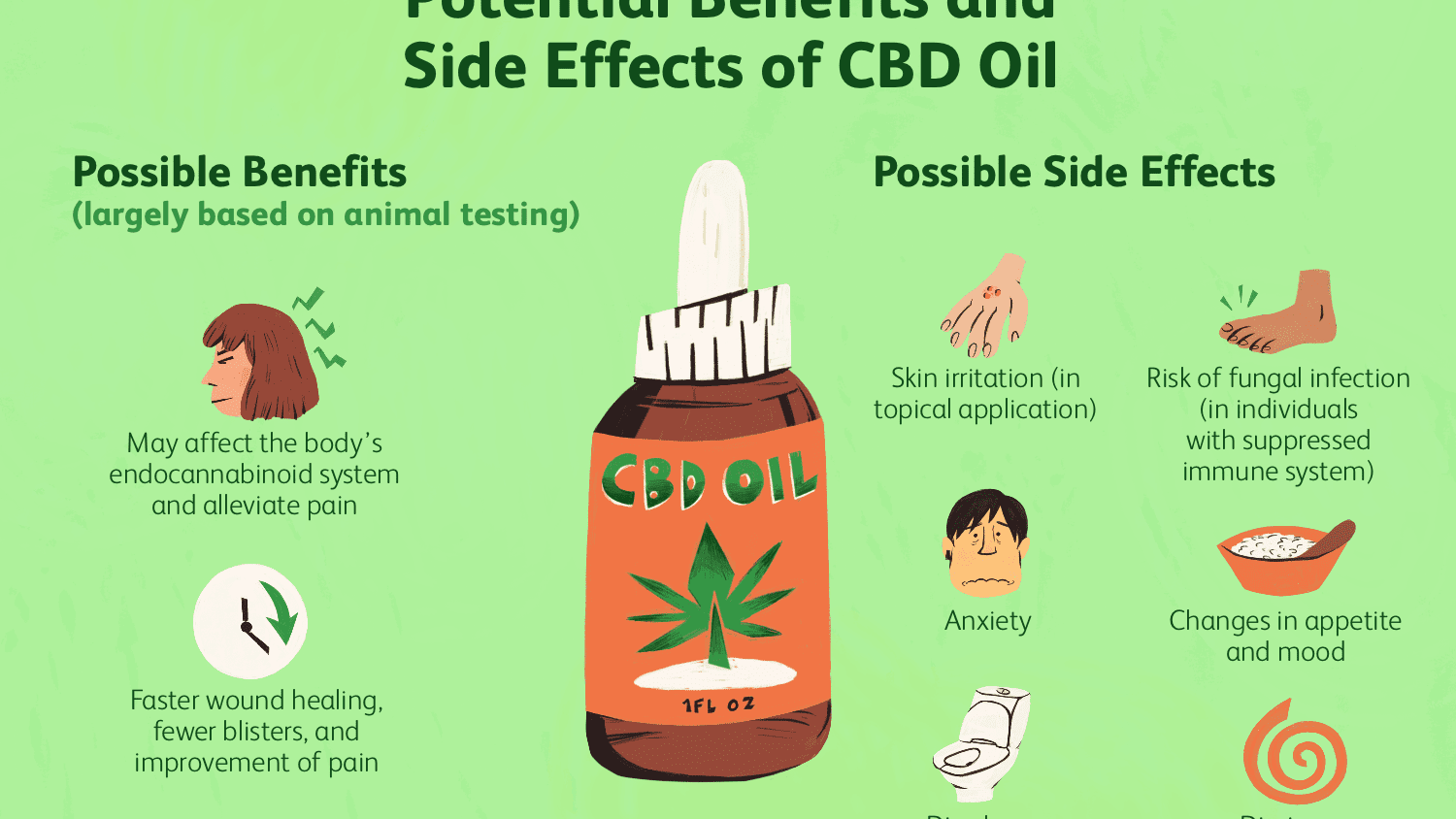 Can Cbd Oil Help Relieve Pain