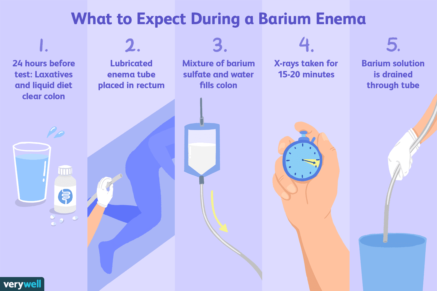 Barium Enema Uses Side Effects Procedure Results