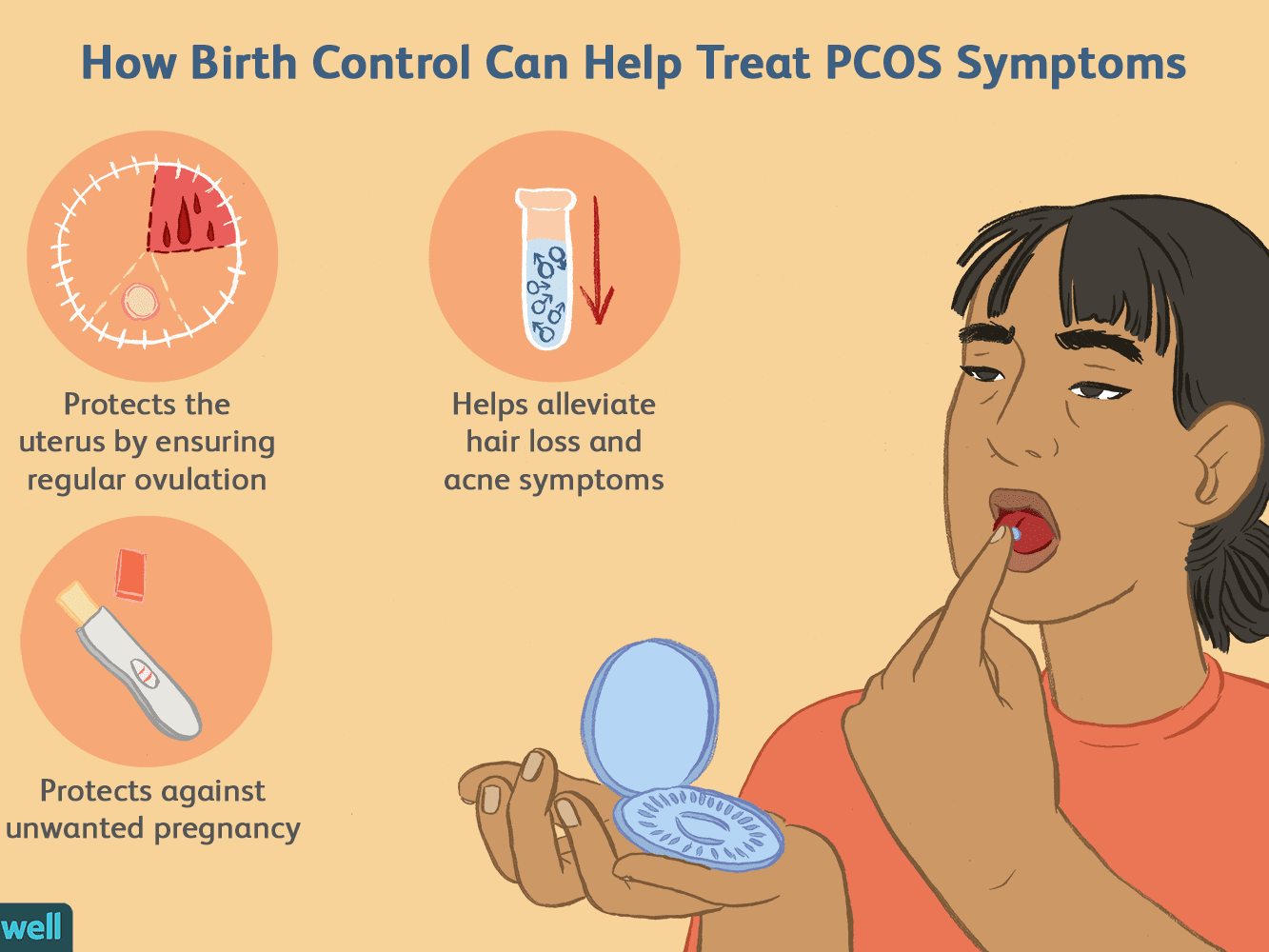 Using Birth Control To Treat Pcos