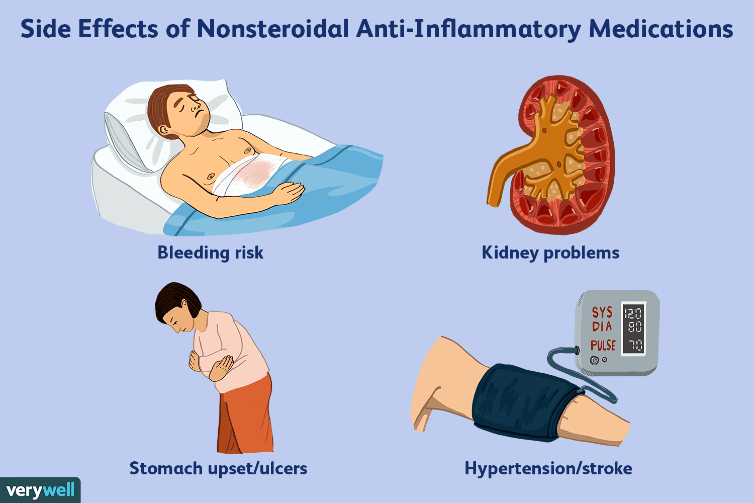 Side Effects of Nonsteroidal Anti-Inflammatory Medications