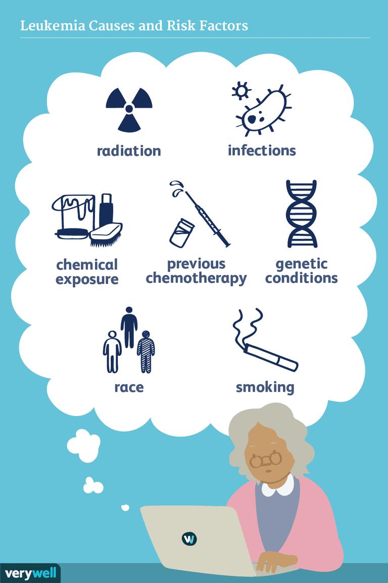 leukemia causes and risk factors