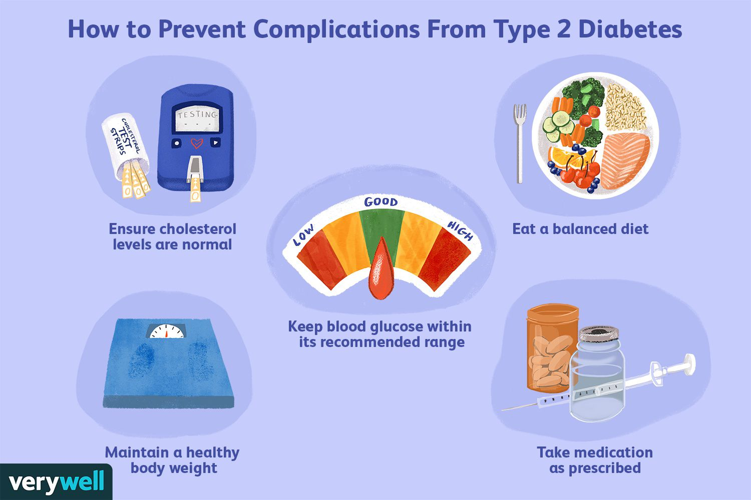 How to Prevent Complications from Type 2 Diabetes