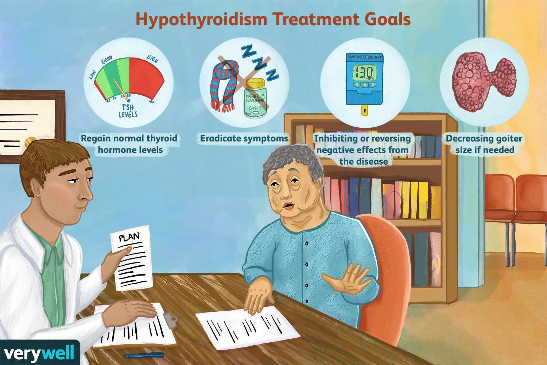 Hypothyroidism Treatment Goals