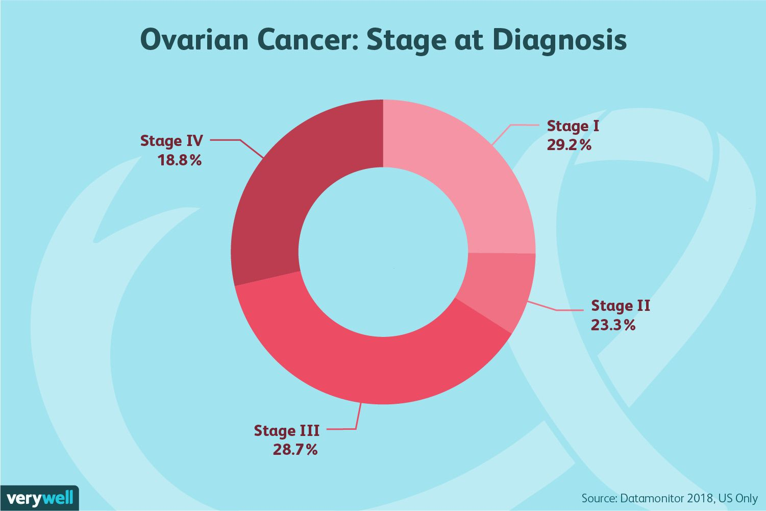 How Ovarian Cancer Is Diagnosed