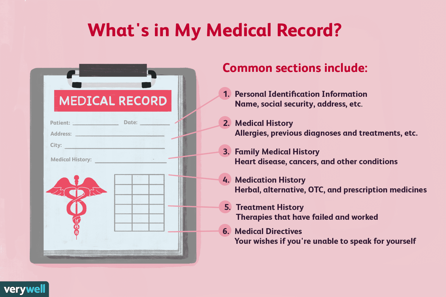 The Basic Components of a Complete Medical Record