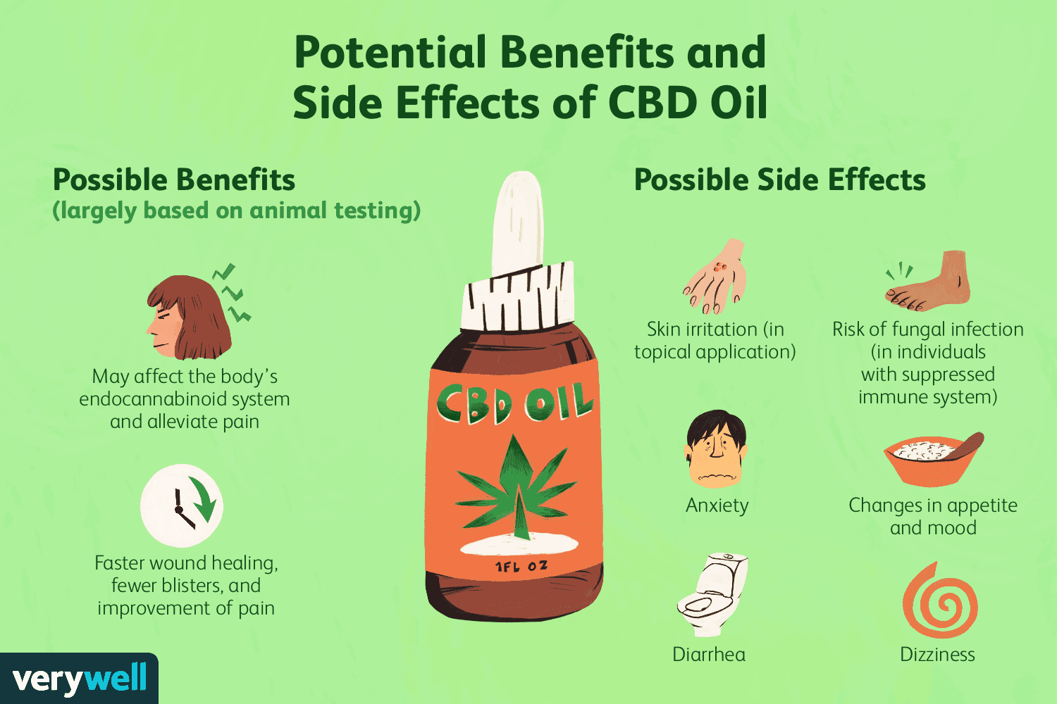 Potential Benefits and Side Effects of CBD Oil