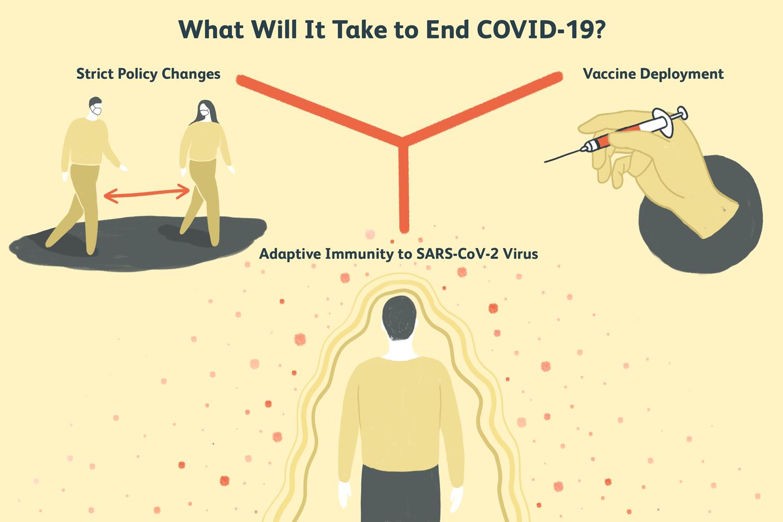 when will covid-19 end