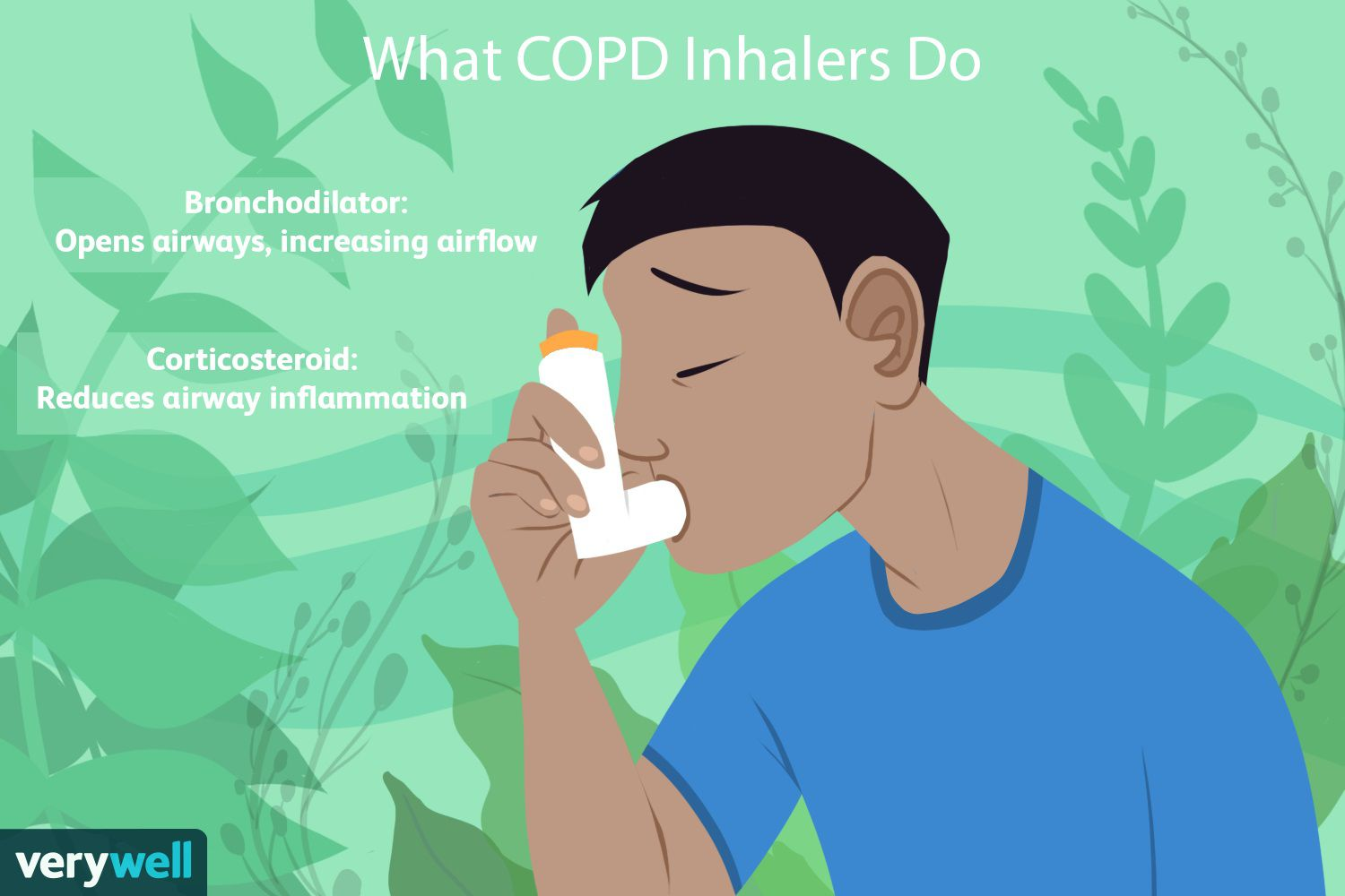 What COPD Inhalers Do