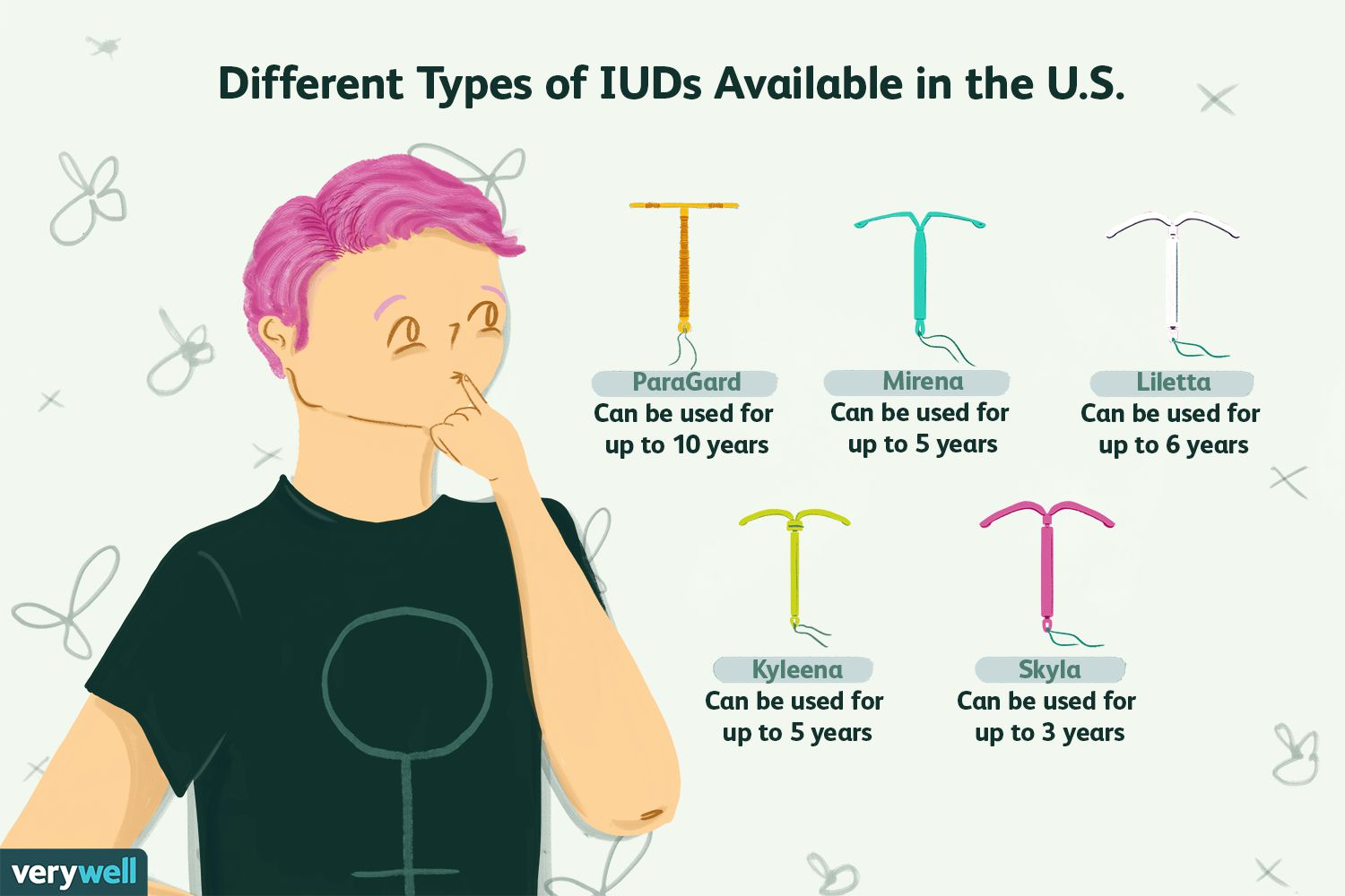 Different Types of IUDs Available in the U.S.