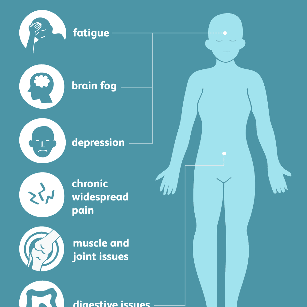 fibromyalgia: signs, symptoms, and complications
