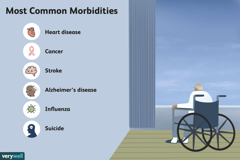 Most Common Morbidities
