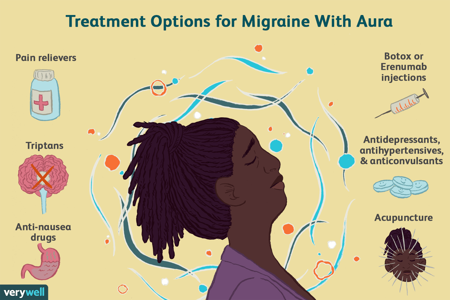migraine with aura: symptoms, causes, and treatment