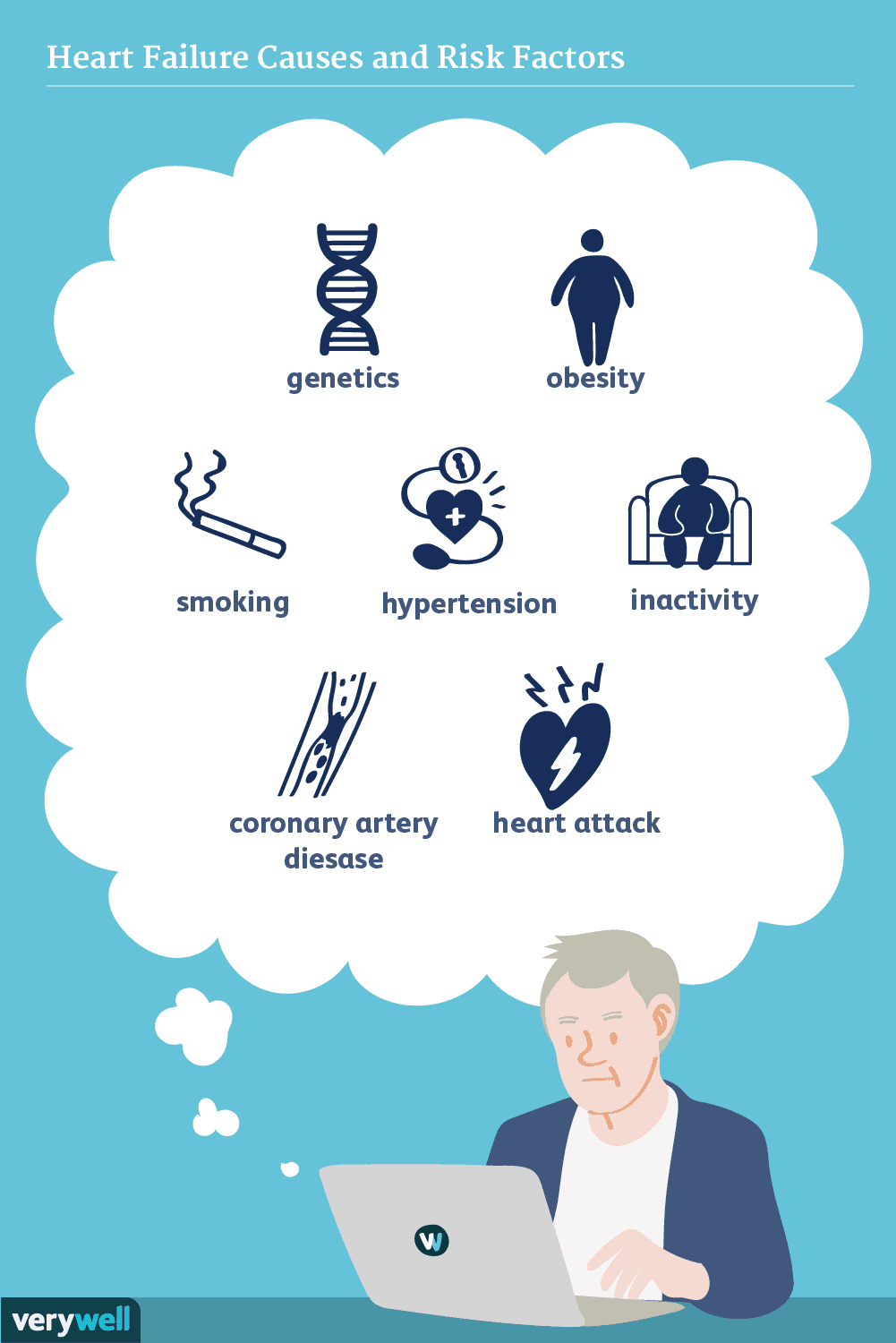 heart failure causes and risk factors