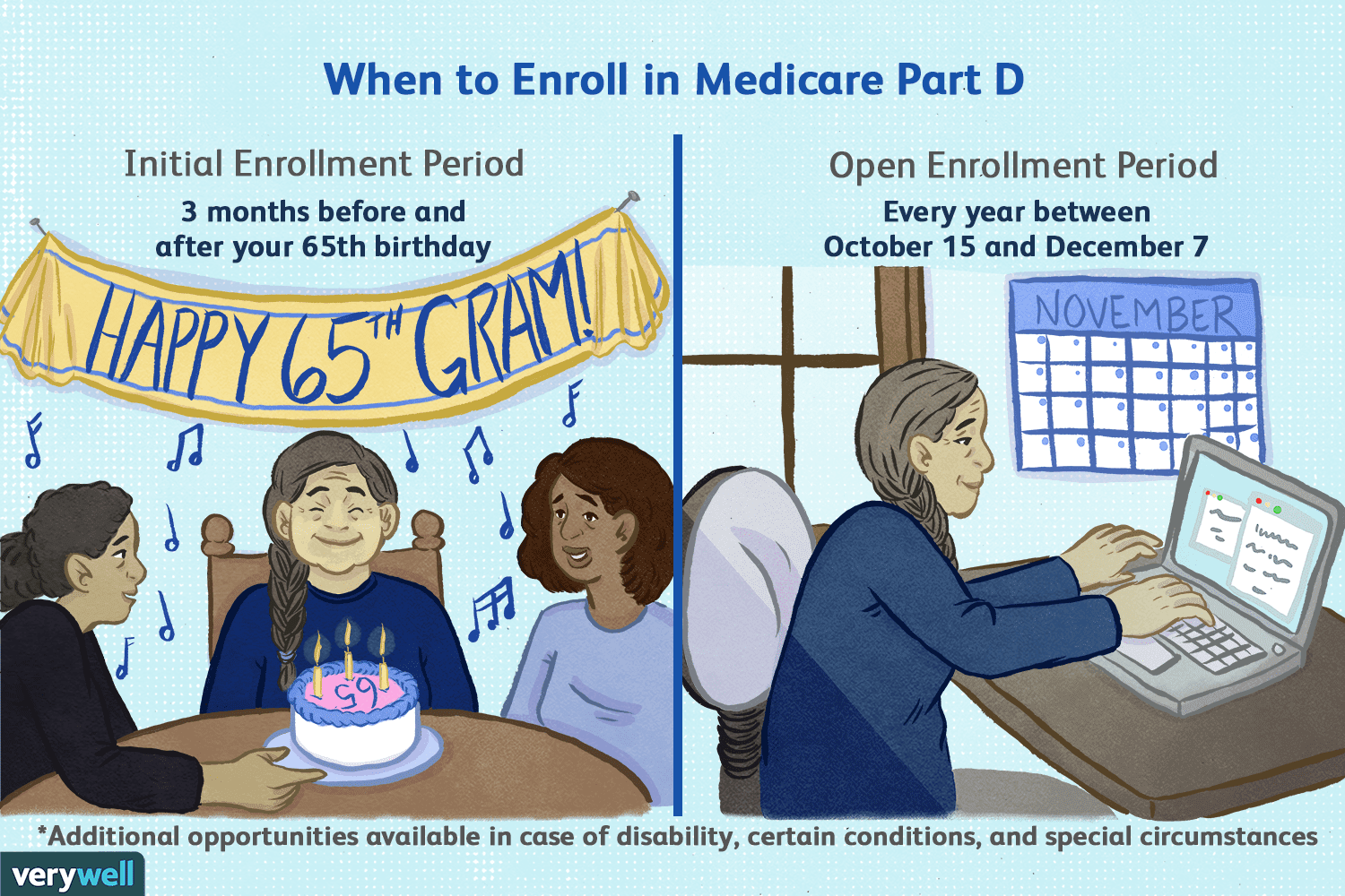 When to enroll in medicare part d