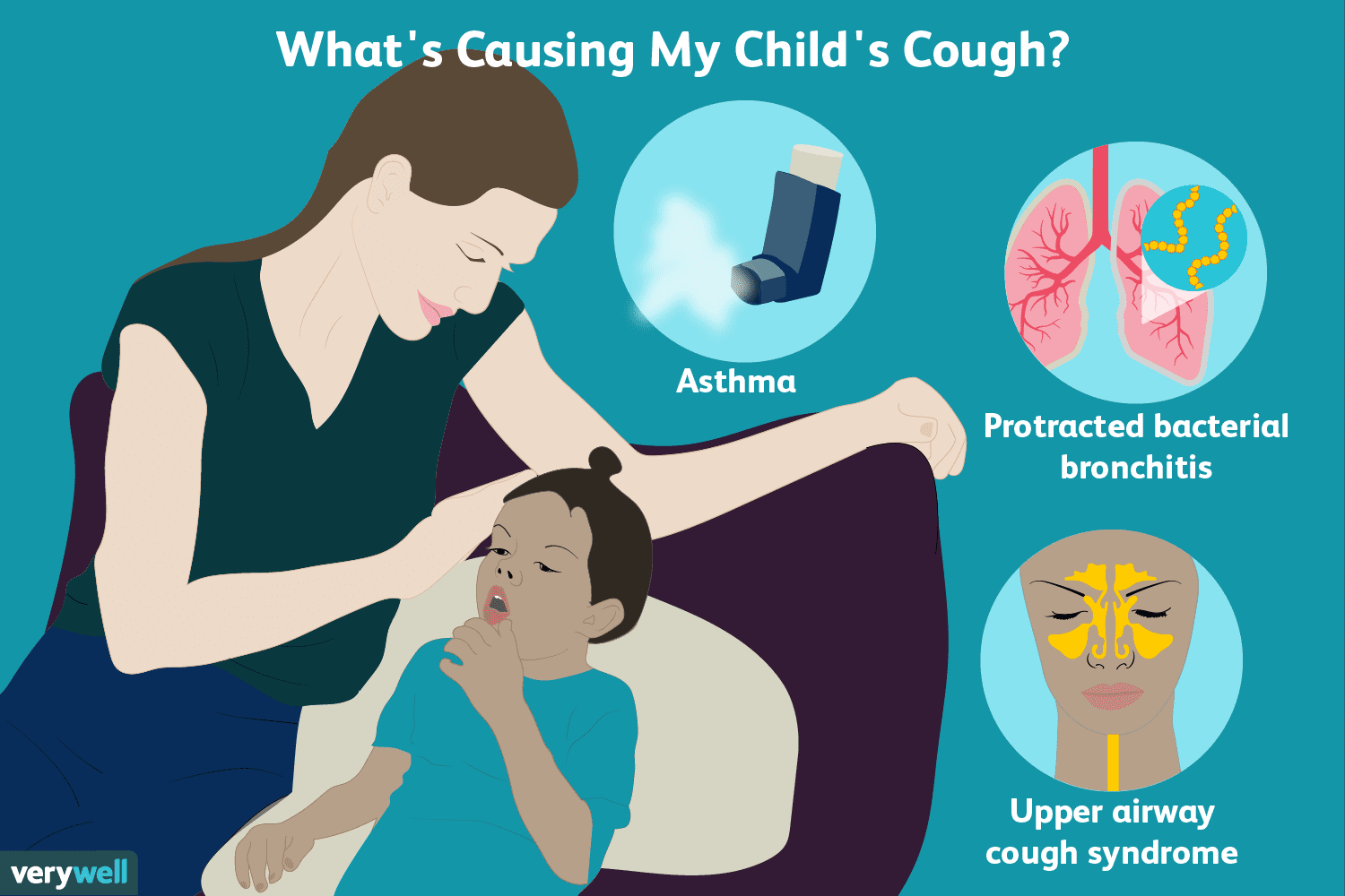 Possible Causes and Evaluation of a Persistent Cough