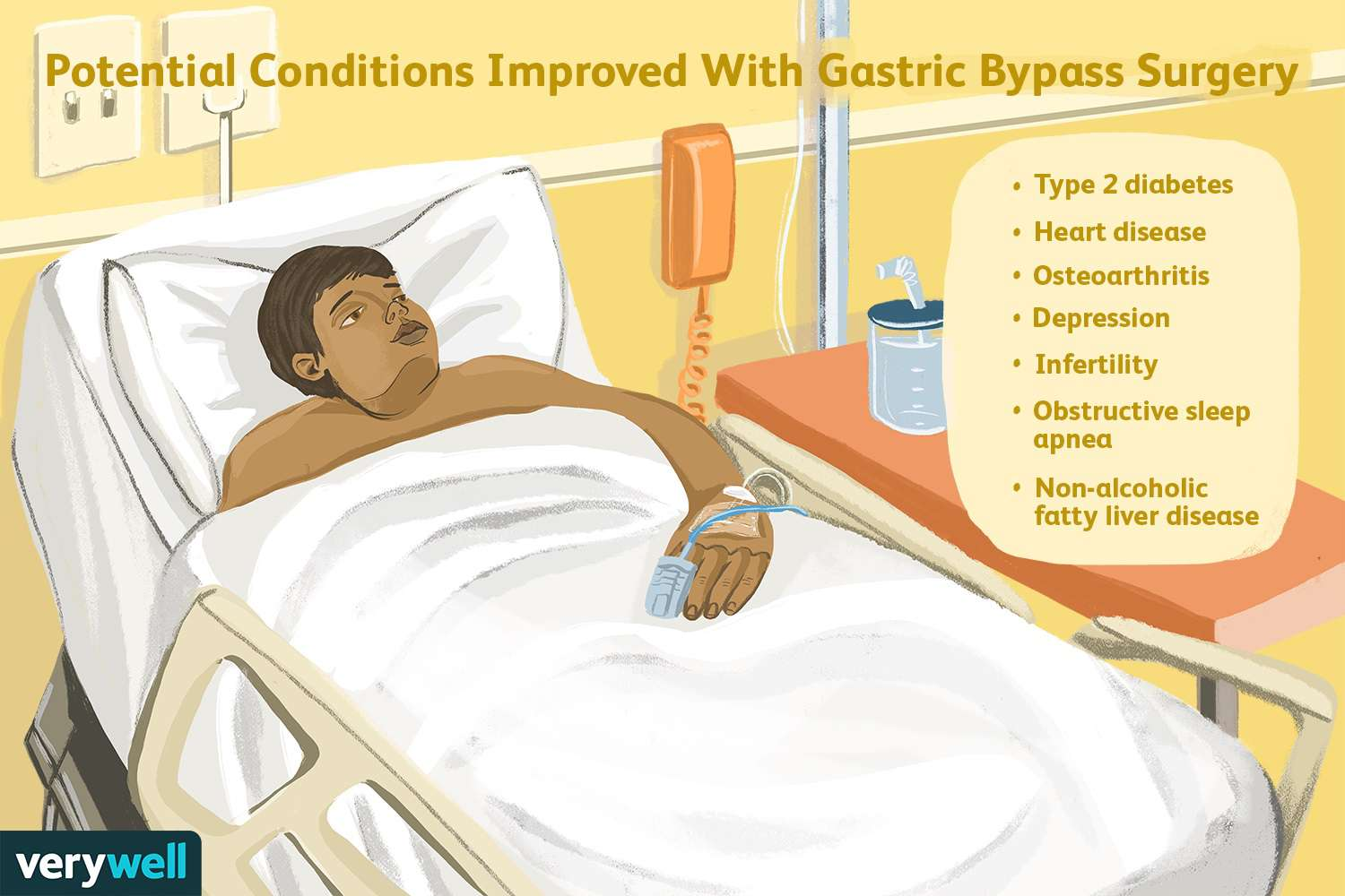 Potential Conditions Improved With Gastric Bypass Surgery