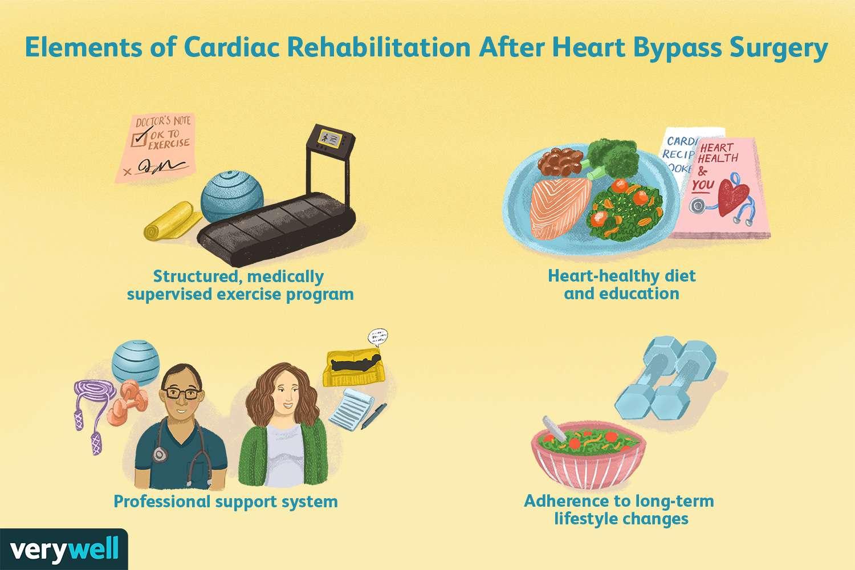Elements of Cardiac Rehabilitation After Heart Bypass Surgery