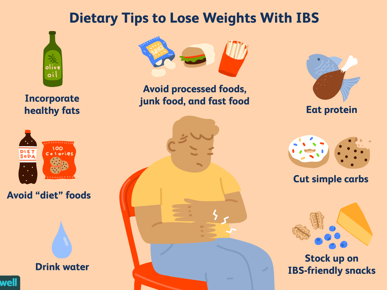 Strategies To Lose Weight With Ibs