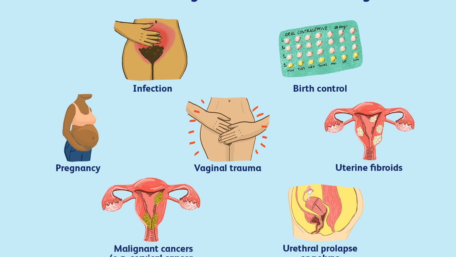 Why Bleeding or Spotting Occurs Between Periods