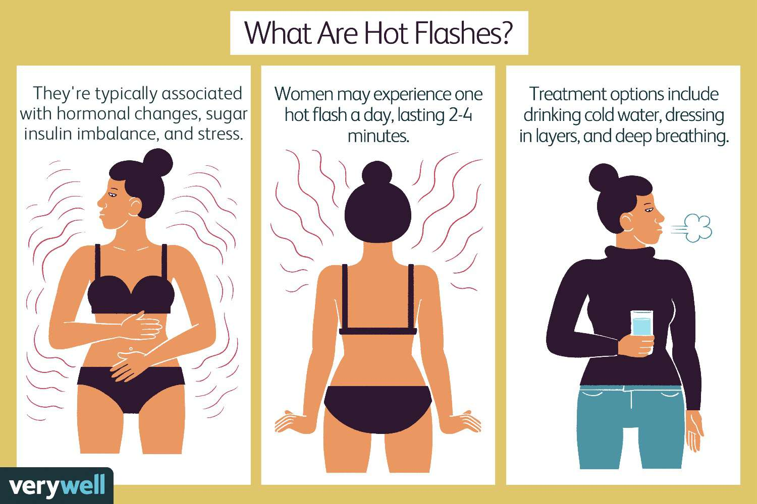 What are hot flashes.