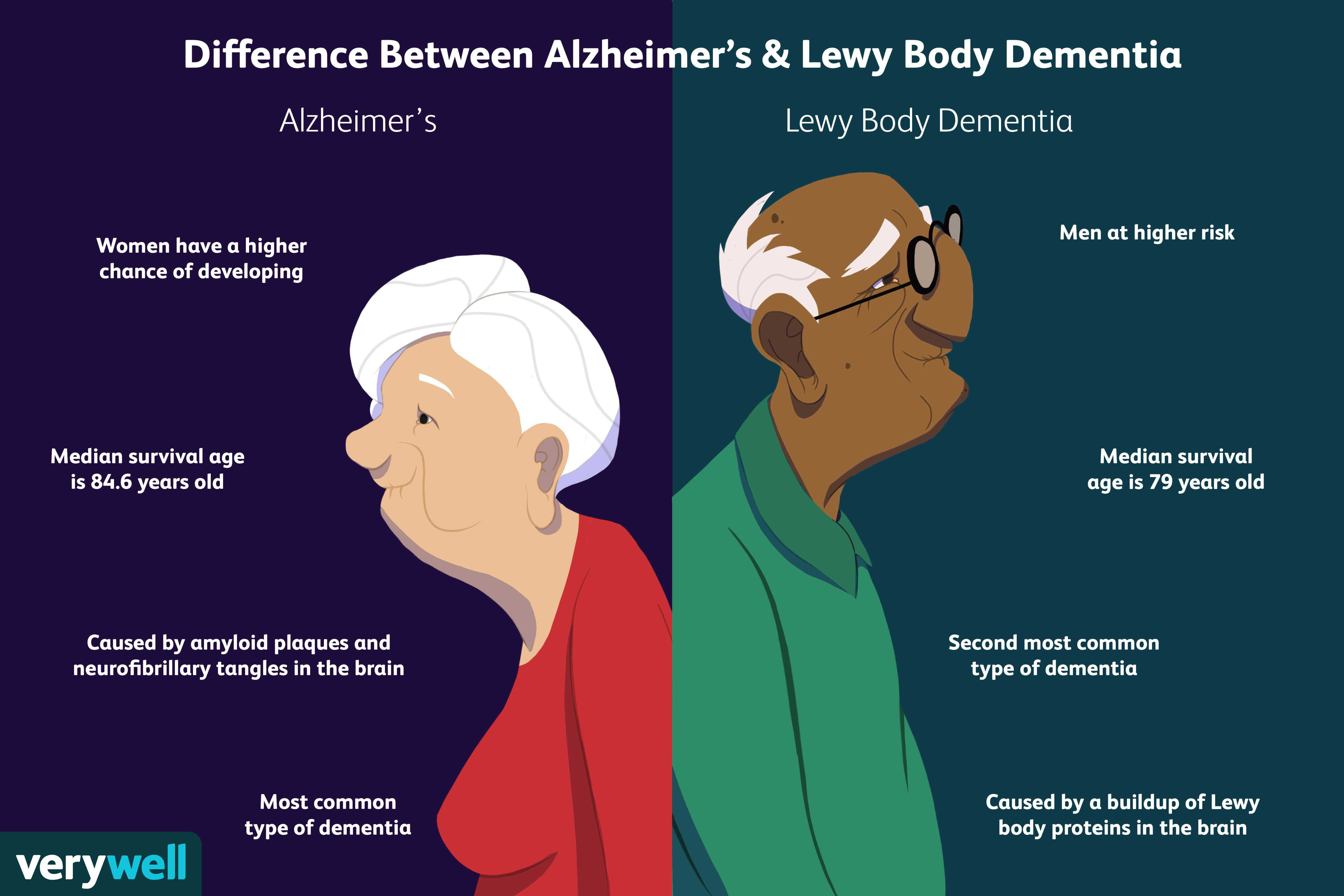 difference between Alzheimers and Lewy Body Dementia