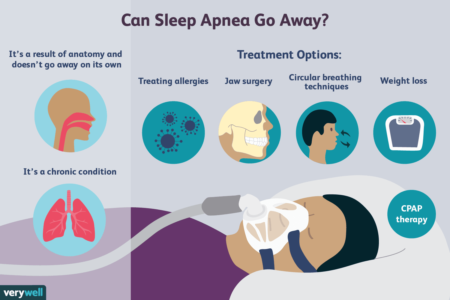 Does Sleep Apnea Go Away? Risk Factors and Prognosis