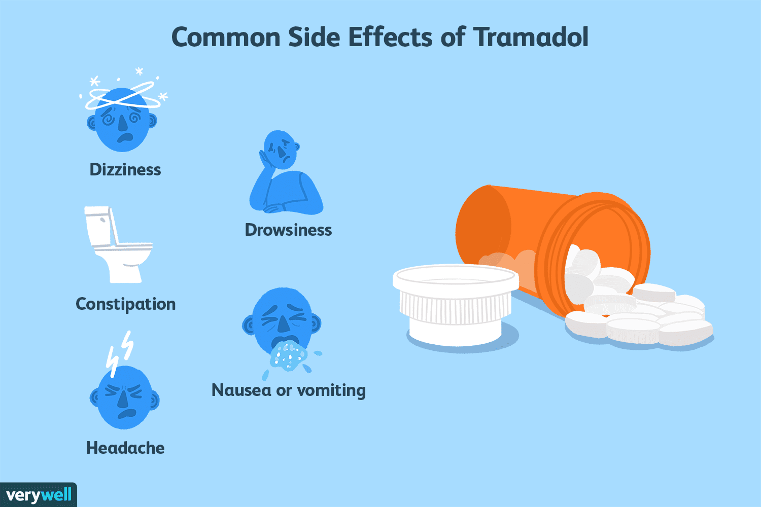 why does tramadol cause itching