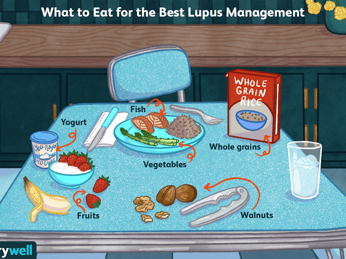 Lupus What To Eat For Better Management