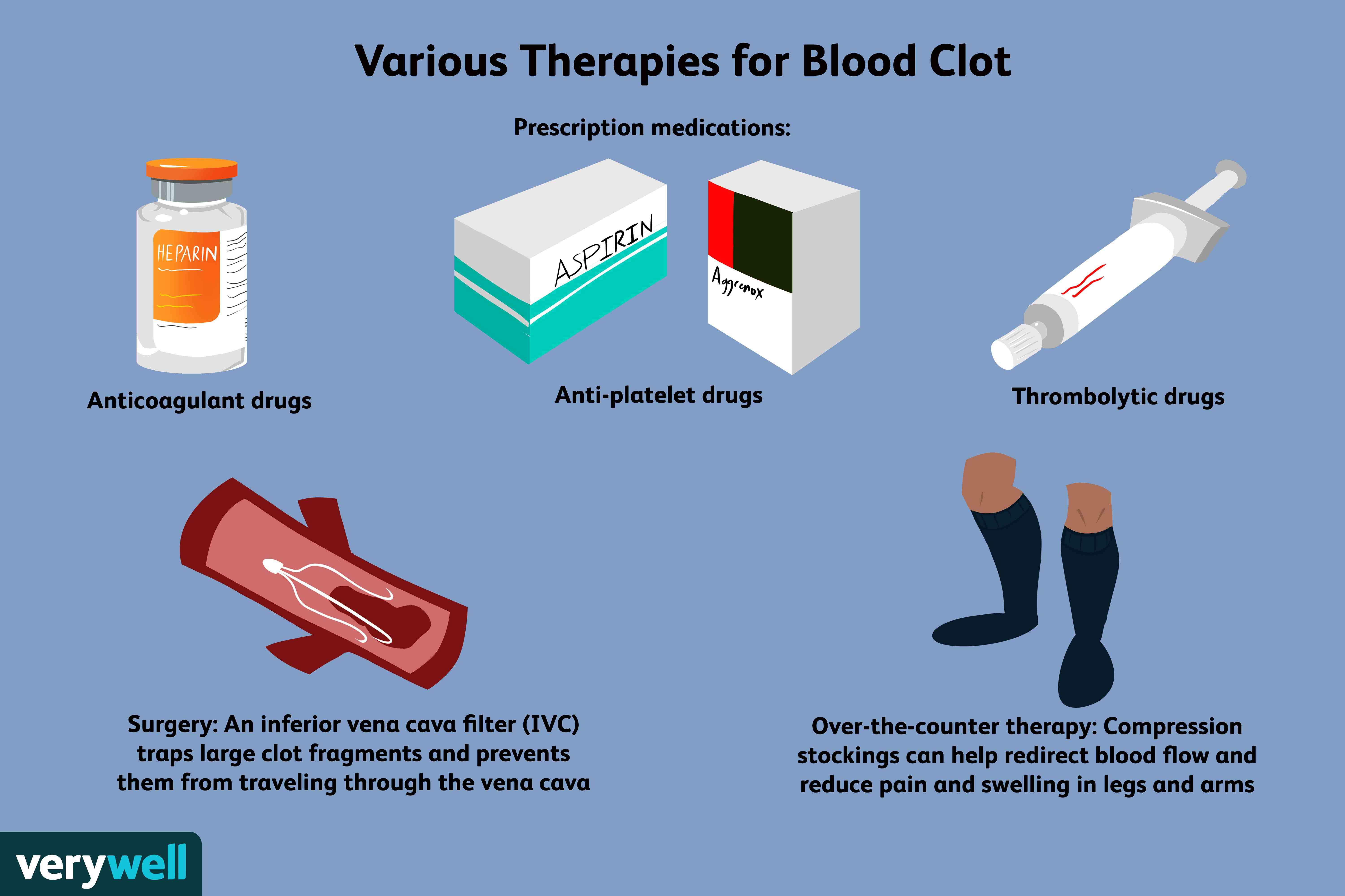 how blood clots are treated
