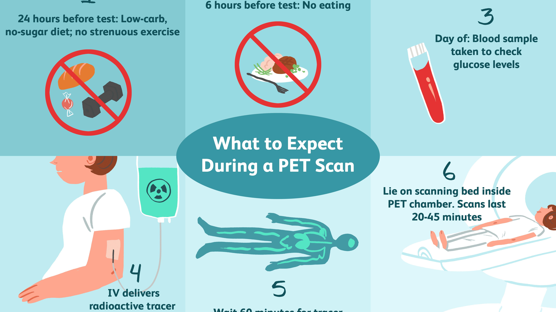 protein diet before pet scan