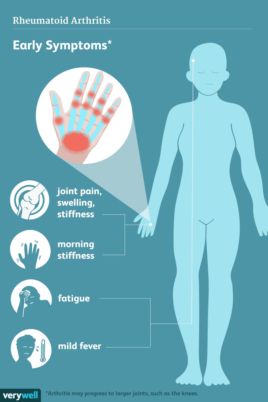 RA symptoms