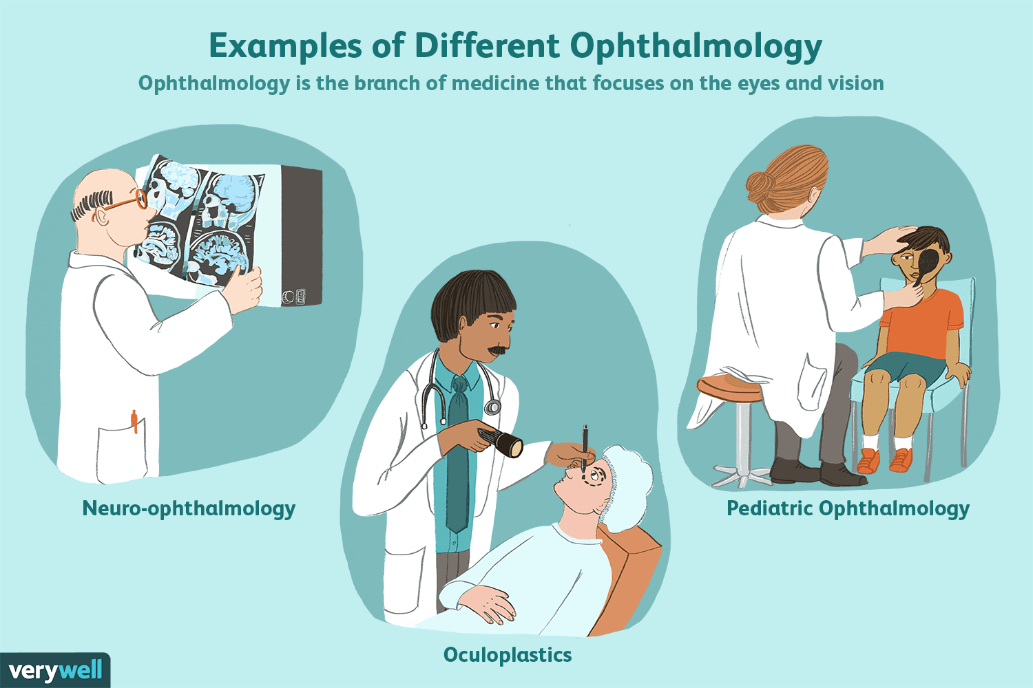 Ophthalmologist: Expertise, Specialties, and Training