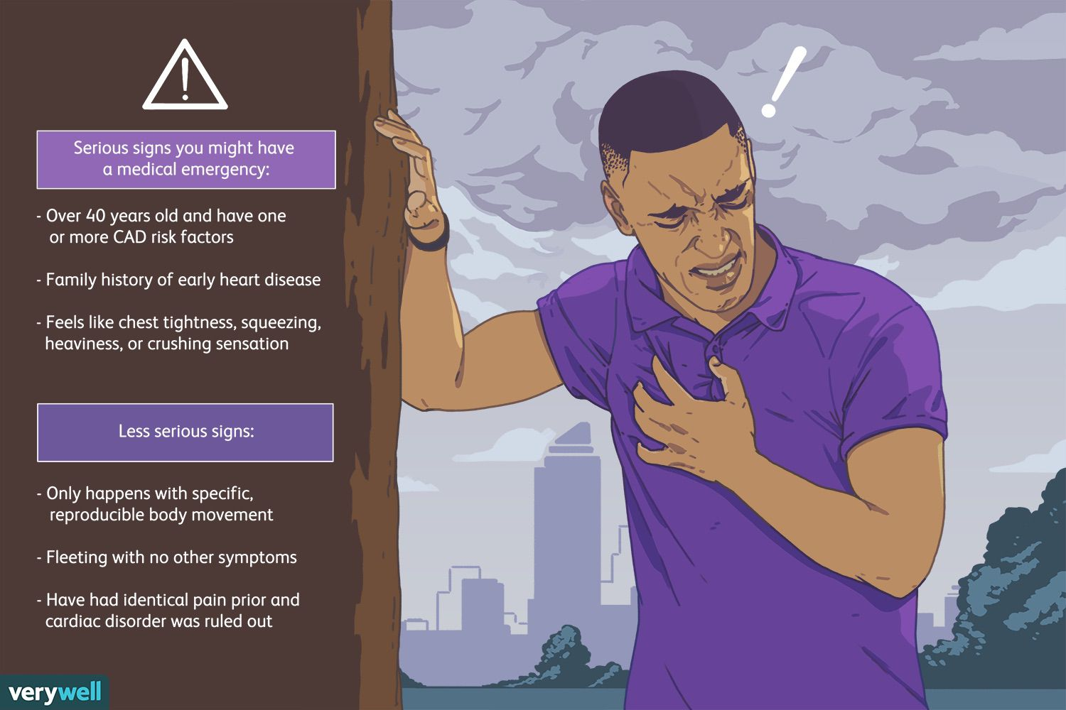 Signs of chest pain.