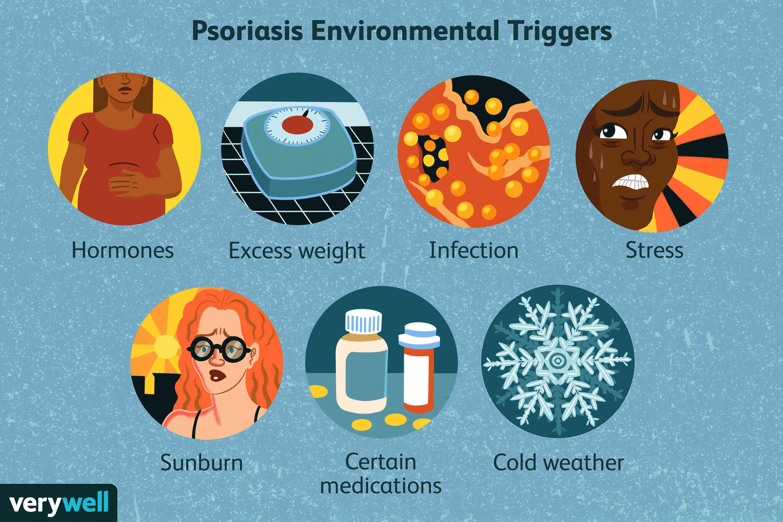 Psoriasis Environmental Triggers