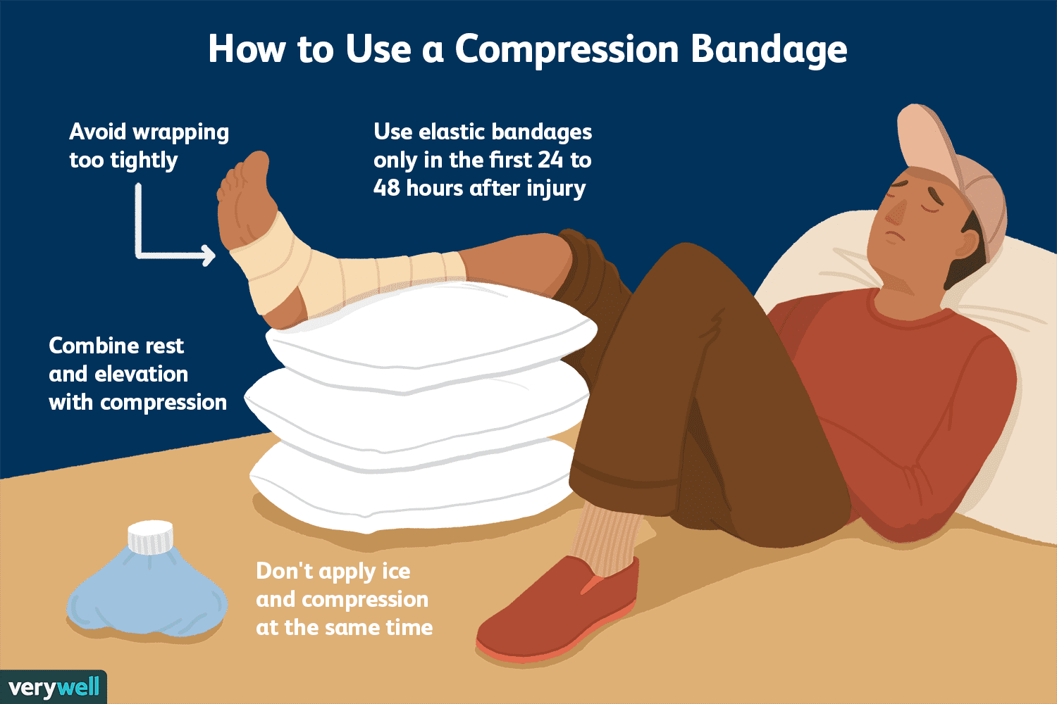 How to use a compression bandage