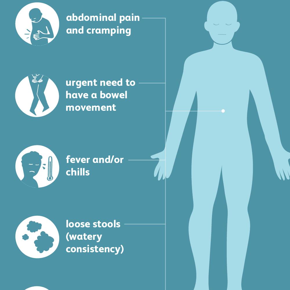 Symptoms of Diarrhea