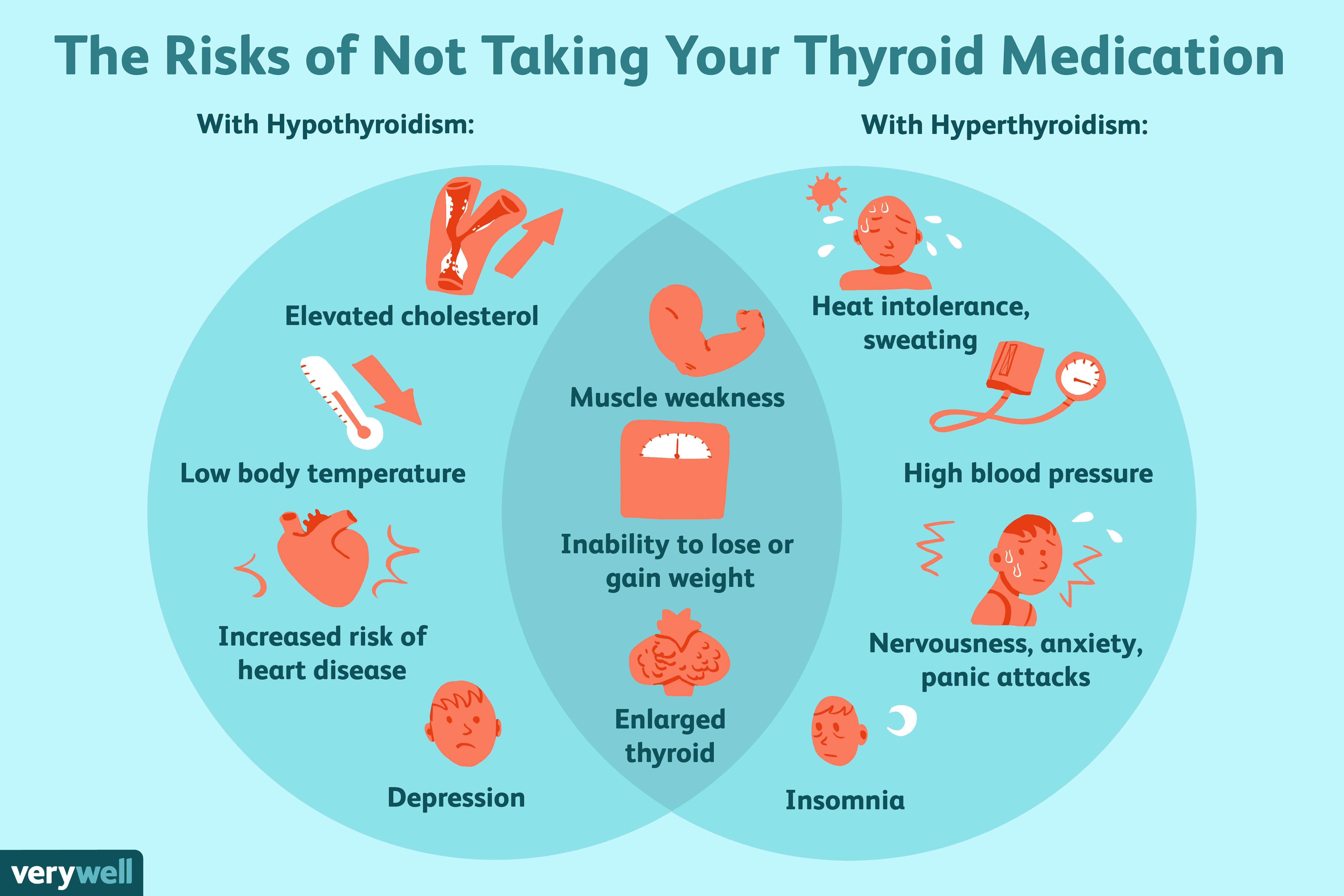 The risks of not taking your thyroid medication