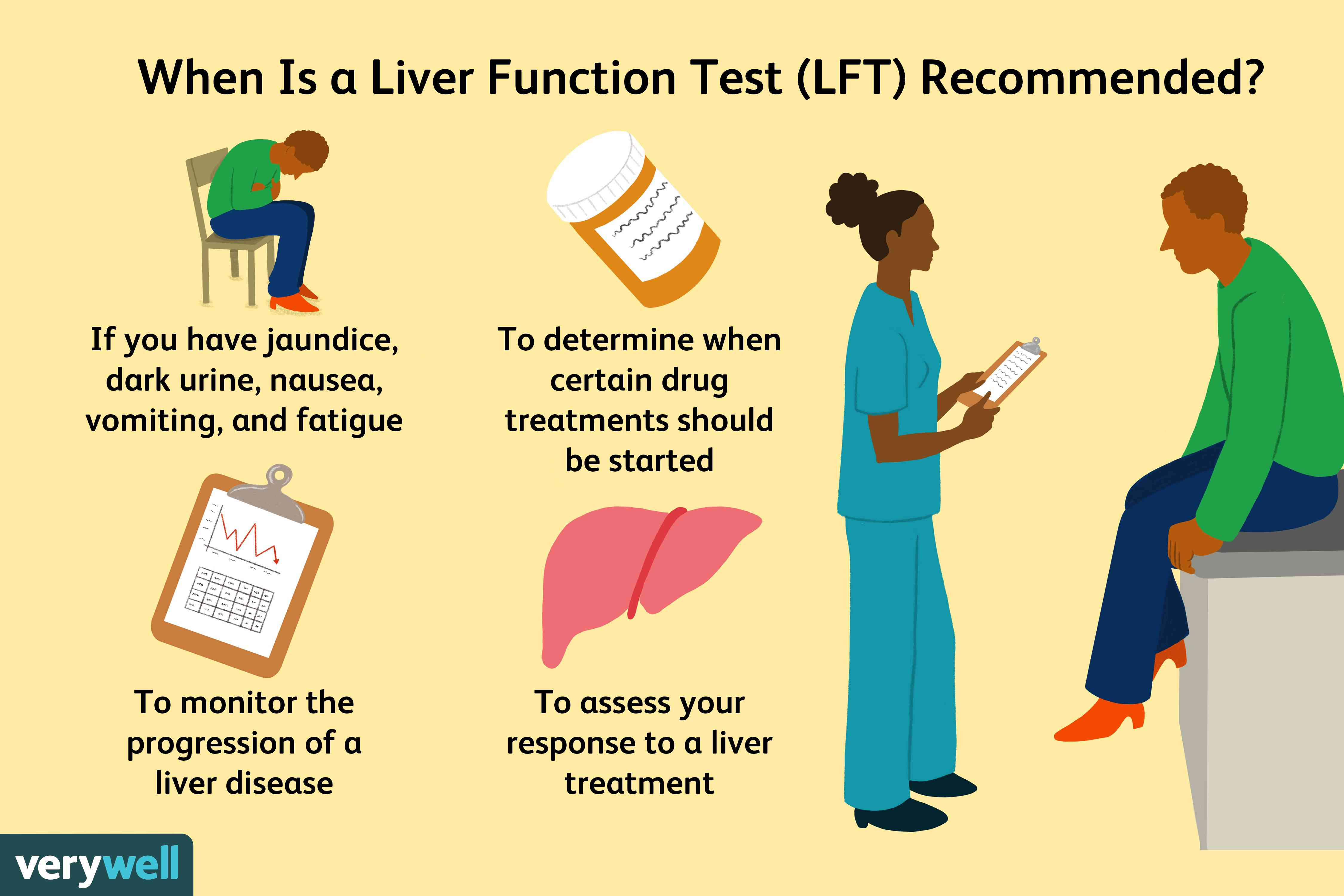 When is a liver function test recommended?