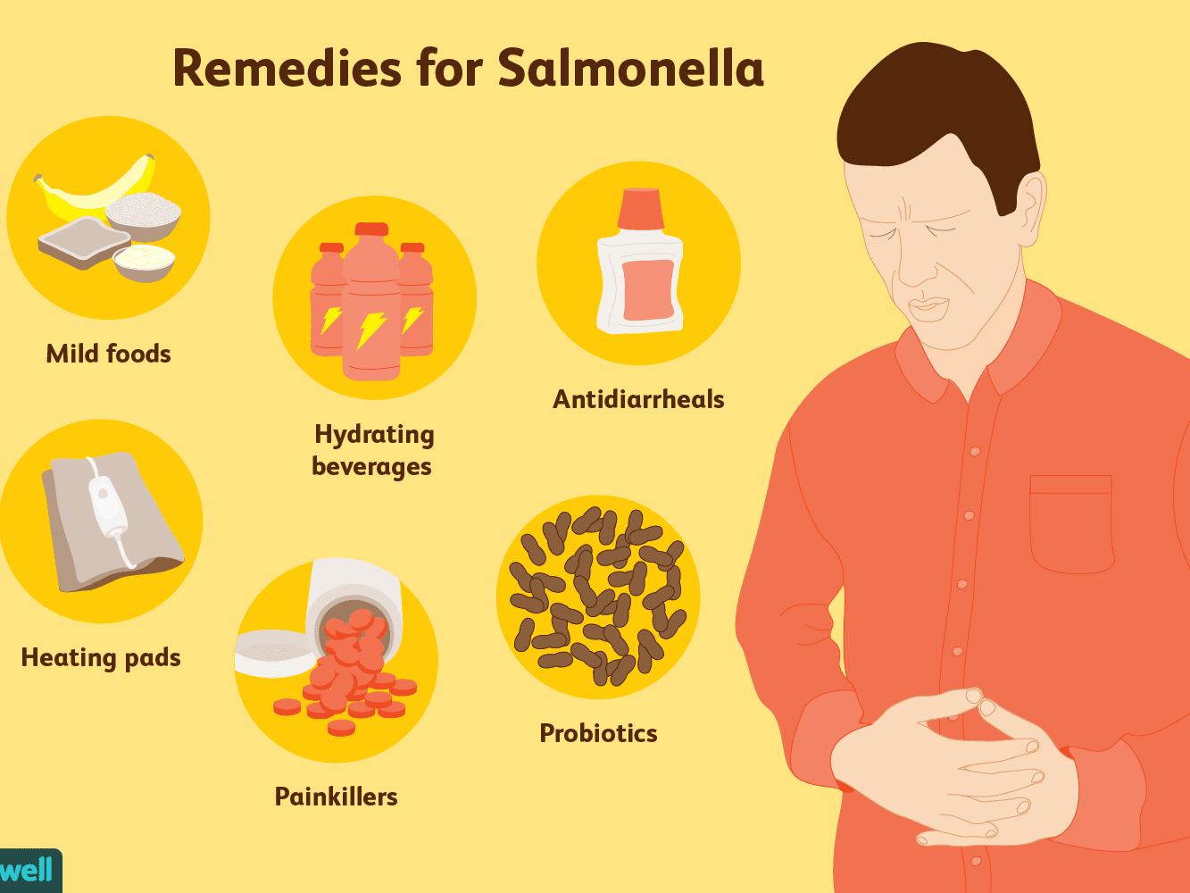How Salmonella Is Treated