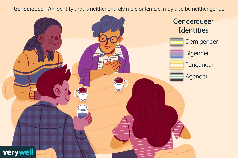 Genderqueer Identities