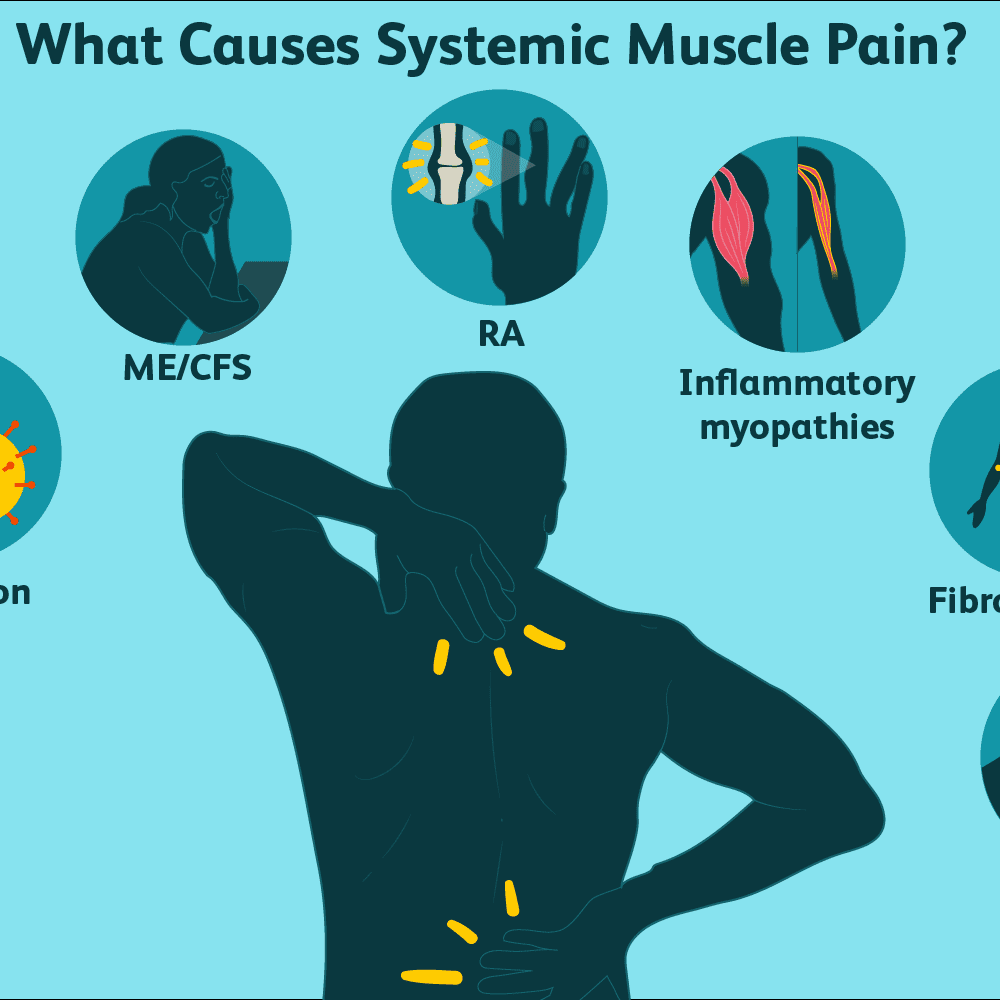 joint+pain+digestive+issue+muscle+pain+shooting+pain