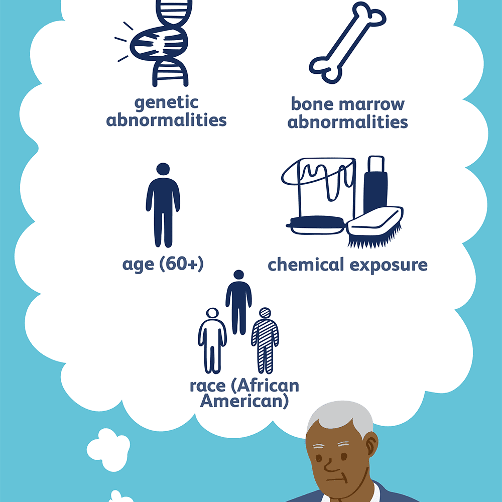 Multiple myeloma risk factors