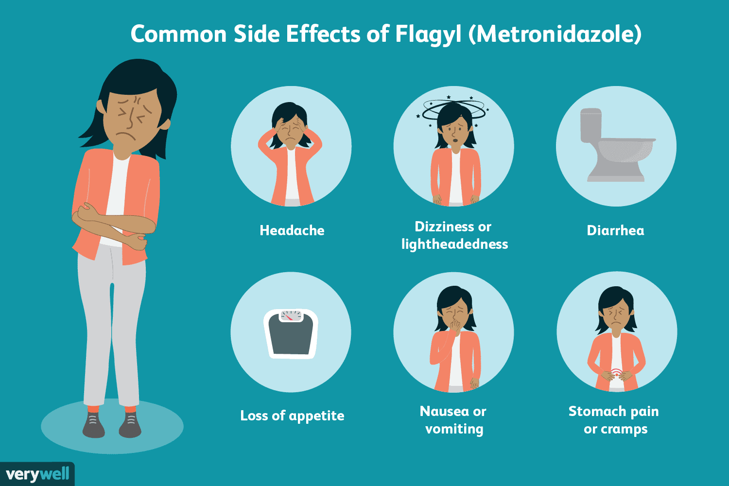 Common Side Effects of Flagyl (Metronidazole)